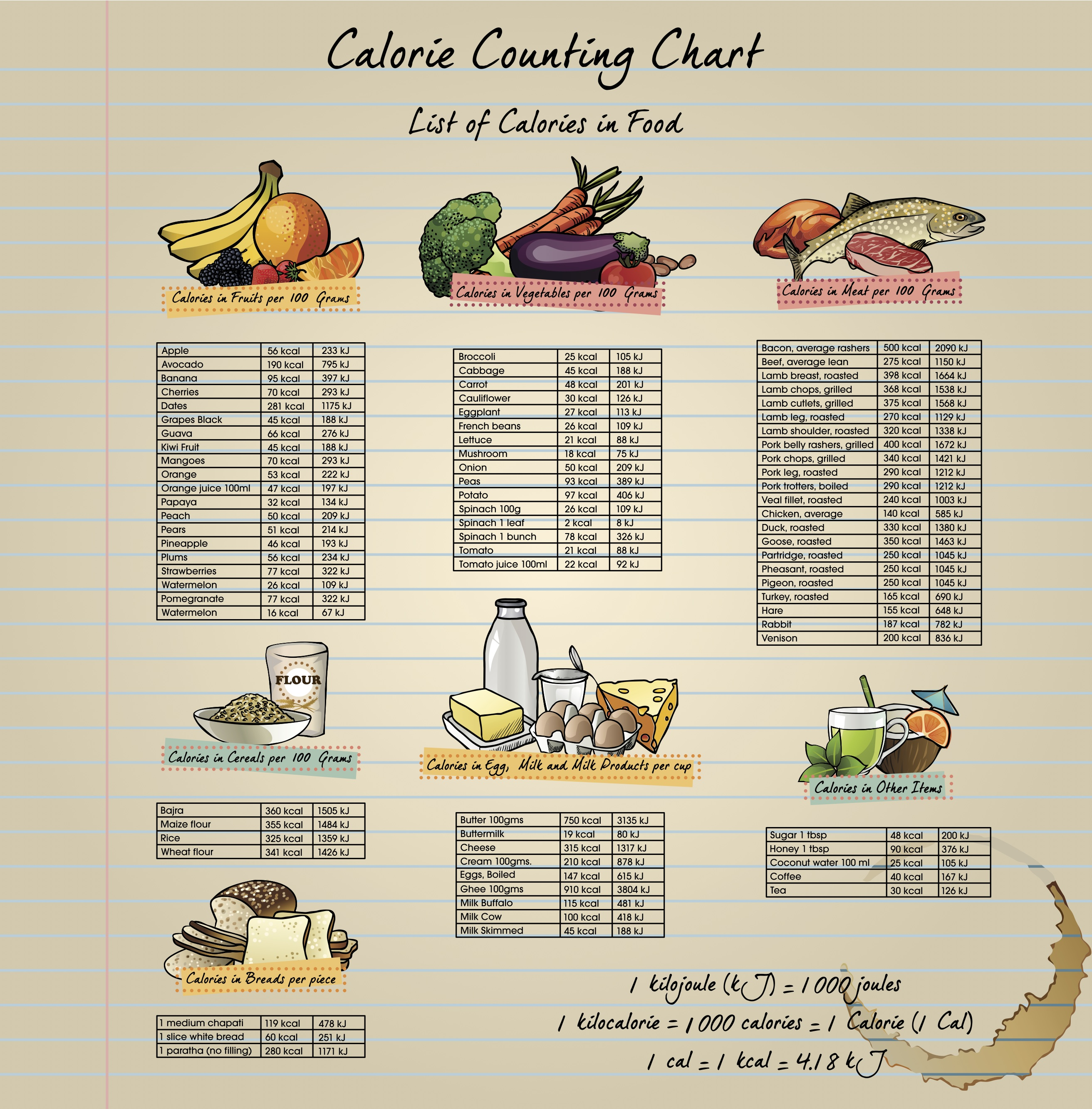 foods and their calories list pdf